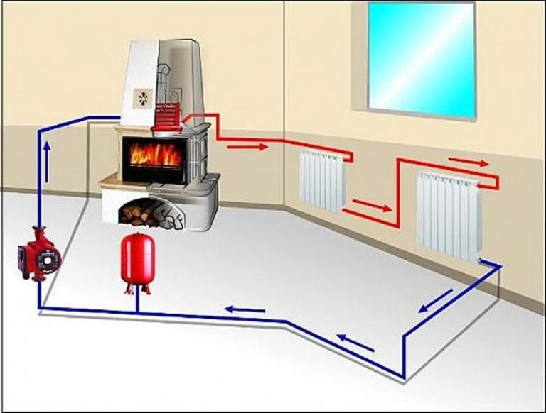 печь камин с водяным контуром отопления