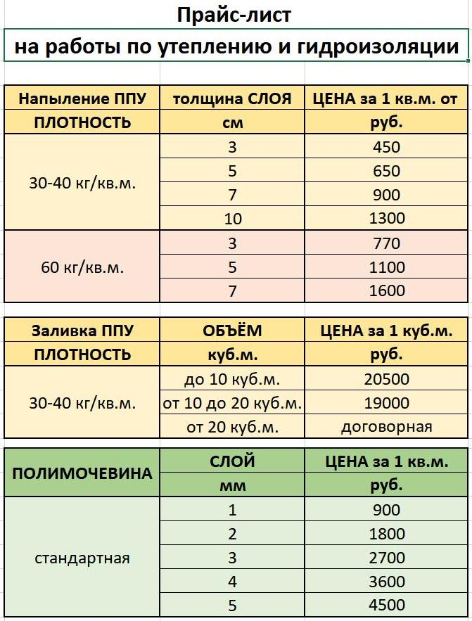 ПРАЙС-ЛИСТ на работы по утеплению услуги по напылению полимочевины гидроизоляции проникающая гидроизоляция цена Уваровка