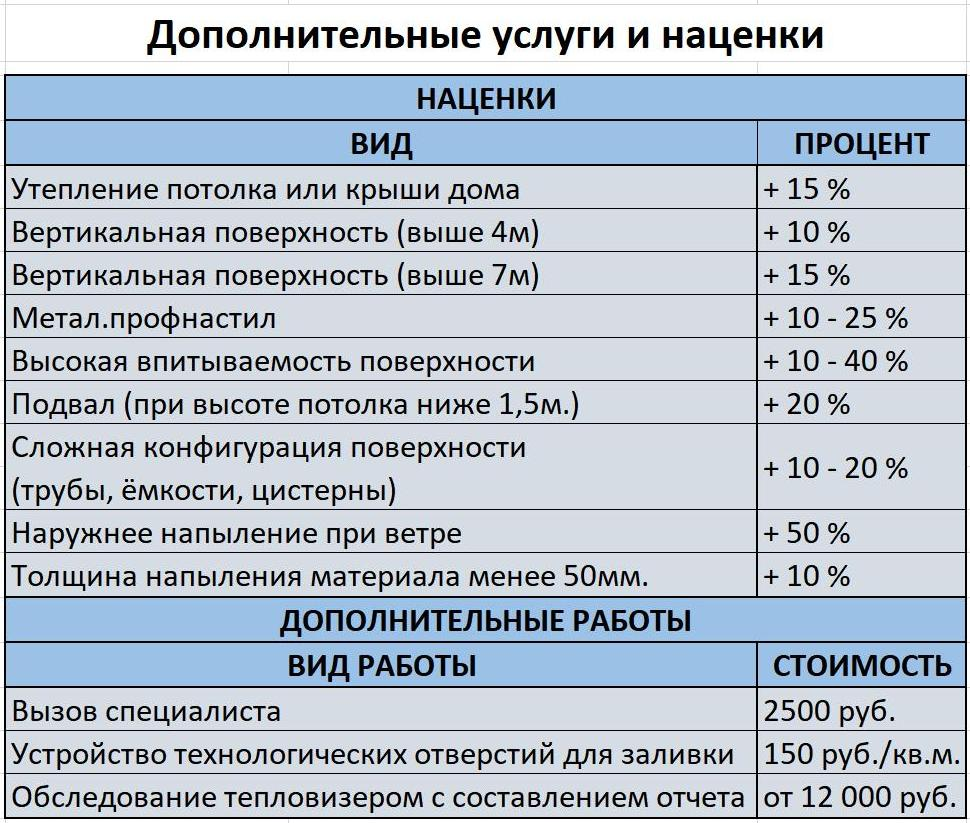 Дополнительные услуги и наценки по напылению полимочевины гидроизоляции гидроизоляция дома цена Видное