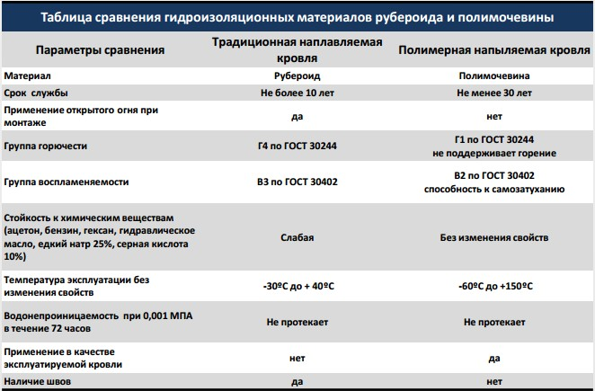 сравнения материалы для гидроизоляции Серпуховский район