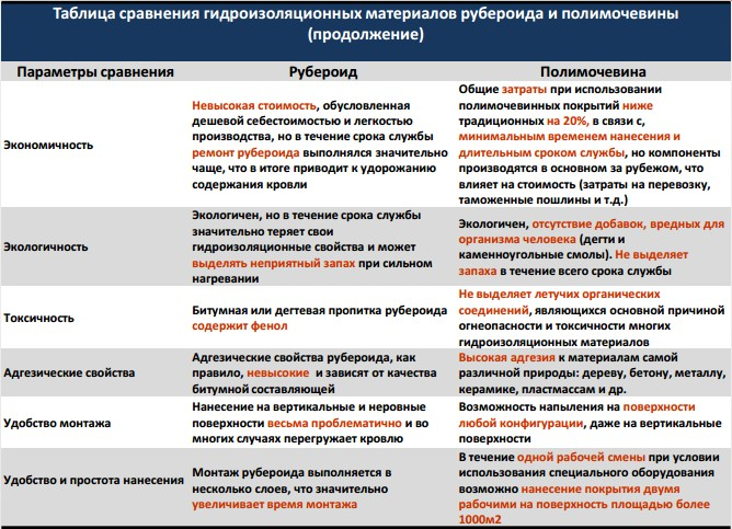 рейтинг гидроизоляция под Большевик