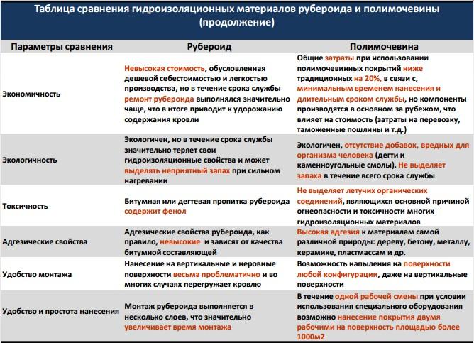 рейтинг Услуги по гидроизоляции Посёлок совхоза имени Ленина