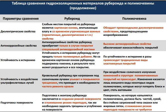 технические характеристики гидроизоляция крыши Дмитровский район