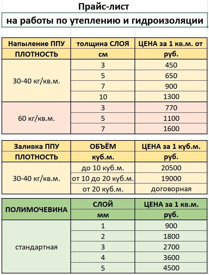 ПРАЙС-ЛИСТ на работы по утеплению услуги по напылению Услуги по утеплению цена Валуево (Москва)