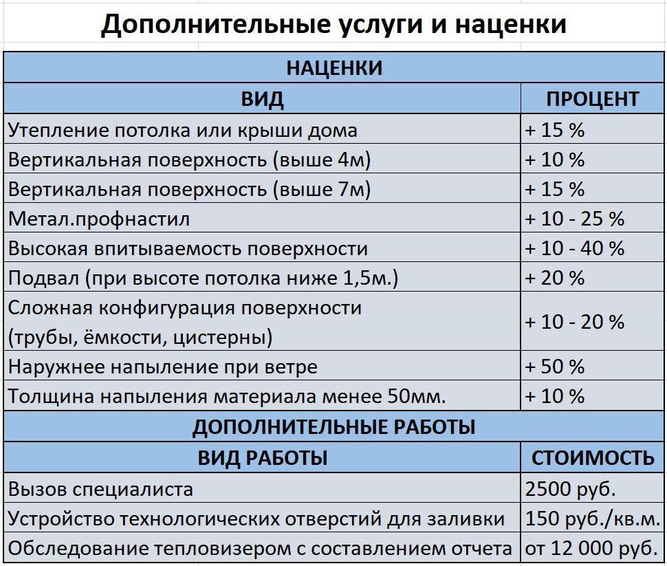 Дополнительные услуги и наценки напыление  ппу цена Луховицы