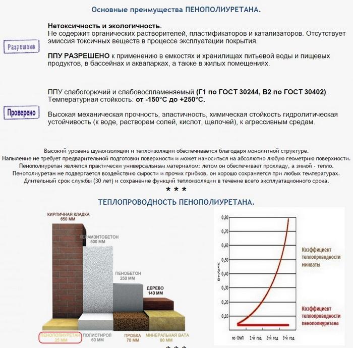 OK360 акции новости новинки Услуги по напылению пенополиуретана Фряново